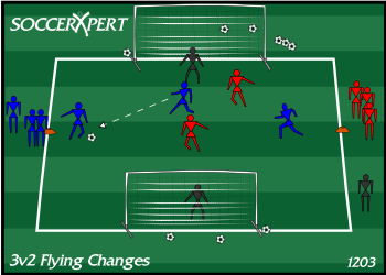 Soccer Drill Diagram: 3v2 Flying Changes