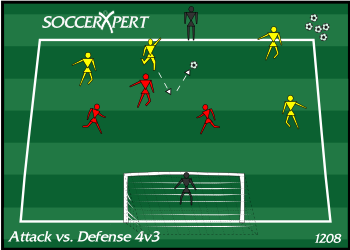 Soccer Drill Diagram: 4v3 Attack vs. Defense