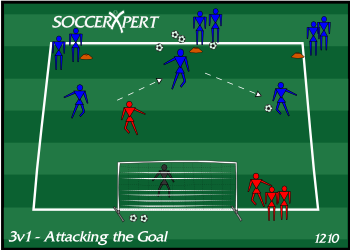 Soccer Drill Diagram: 3v1 - Attacking the Goal