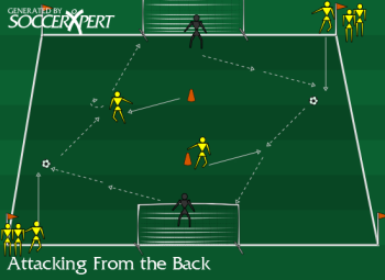 Soccer Drill Diagram: Attacking from the Back