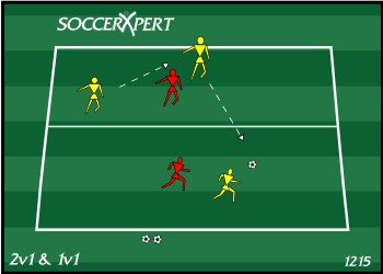 Soccer Drill Diagram: 2v1 and 1v1 Possession Game