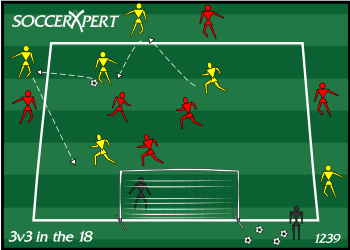 Soccer Drill Diagram: 3v3 in the 18 - Attacking and Shooting Drill