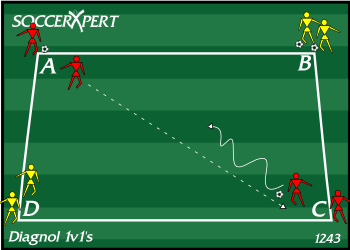 Soccer Drill Diagram: Diagonal 1v1 Soccer Drill