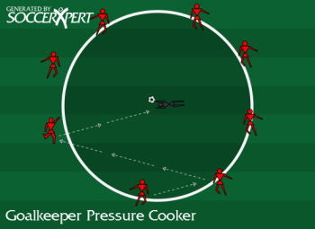 Soccer Drill Diagram: Goalkeeper Pressure Cooker Shooting and Passing Drill