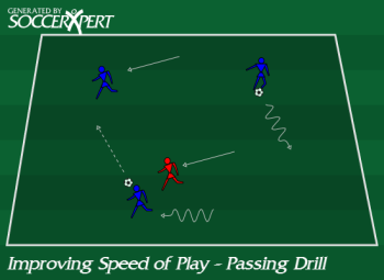 Soccer Drill Diagram: Improving Speed of Play - Passing Drill