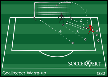 Soccer Drill Diagram: Goalkeeper Warm-up Drill