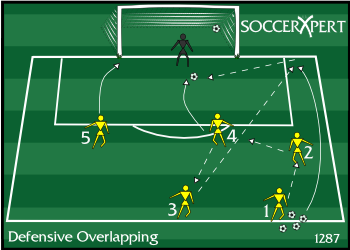 Defensive Overlapping Soccer Drill