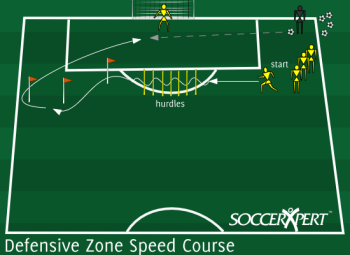Soccer Drill Diagram: Defensive Speed Course
