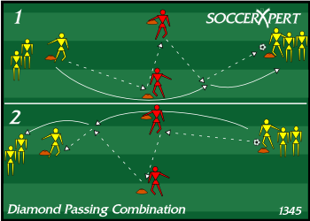 Soccer Drill Diagram: Diamond Passing Combination