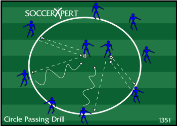 Soccer Drill Diagram: Circle Passing Combination Drill