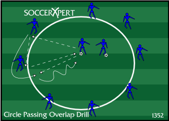 Soccer Drill Diagram: Circle Passing Overlap Combination