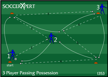 Soccer Drill Diagram: Three Person Passing Combination