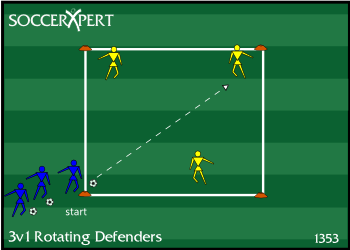 Soccer Drill Diagram: 3v1 Rotating Defenders
