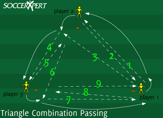 Soccer Drill Diagram: Triangle Combination Passing Drill
