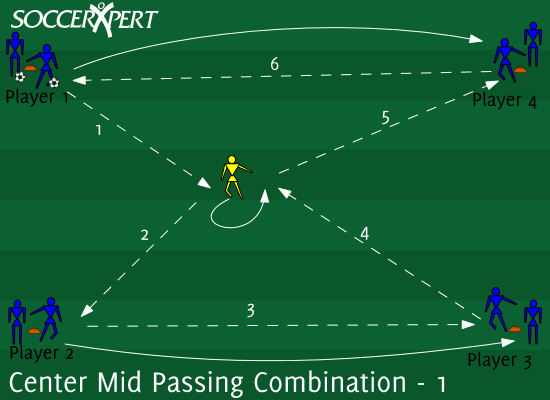 Soccer Drill Diagram: Center Mid Passing Combination 1