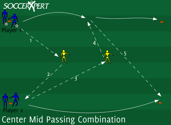 Soccer Drill Diagram: Center Mid Passing Combination 2