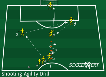 Soccer Drill Diagram: Shooting Agility Drill