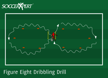 Soccer Drill Diagram: Figure Eight Dribbling Drill