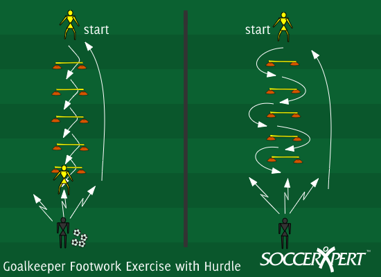 Soccer Drill Diagram: Goalkeeper Footwork Exercise with Hurdle