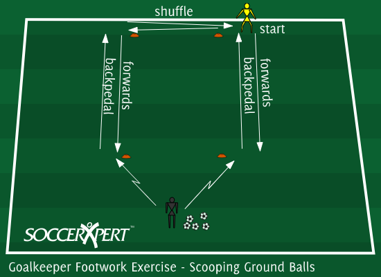 Soccer Drill Diagram: Goalkeeper Footwork Exercise; Scooping Ground Balls