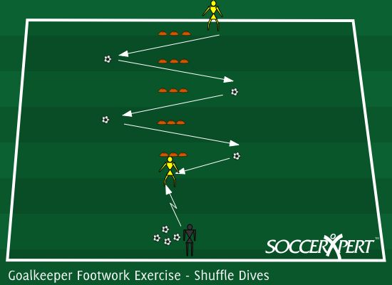 Soccer Drill Diagram: Goalkeeper Footwork Exercise - Shuffle Dives