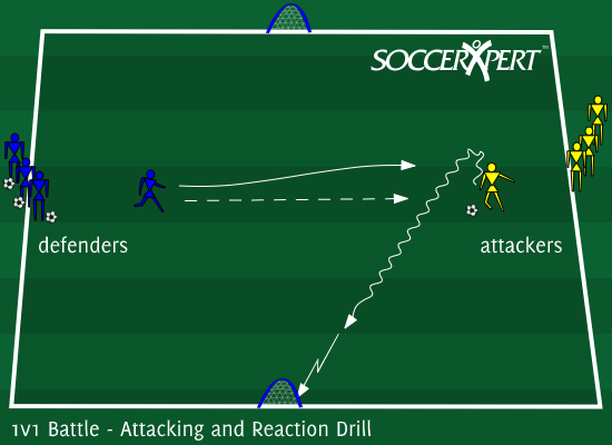 Soccer Drill Diagram: 1v1 Battle - Attacking and Reaction Drill