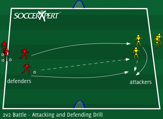 Soccer Drill Diagram: 2v2 Battle - Attacking and Defending Drill