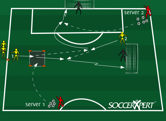 Soccer Drill Diagram: Finishing In Front of the Goal