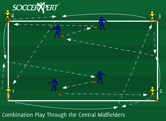 Soccer Drill Diagram: Combination Play Through the Central Midfielders