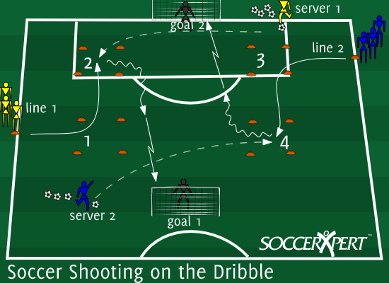 Soccer Drill Diagram: Soccer Shooting on the Dribble