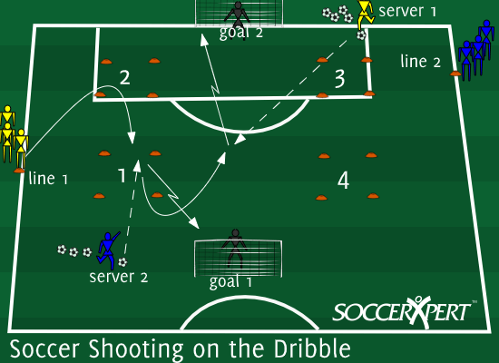 Soccer Drill Diagram: Two-Goal Soccer Shooting Training Session