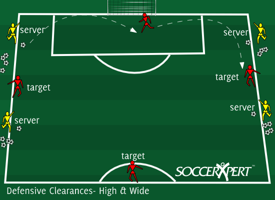 Soccer Drill Diagram: Defensive Clearances- Up and Out