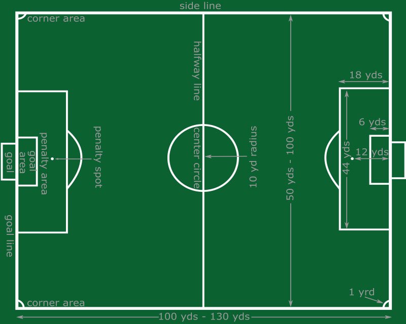 soccer field  soccer pitch  soccer field of play  football pitchsoccer field diagram
